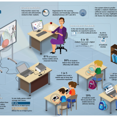 The 21ST Century Classroom – [Infographic]