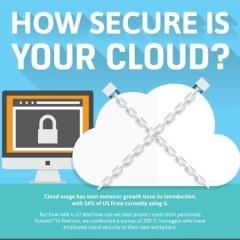 Top 3 Cloud Security Threats in 2014